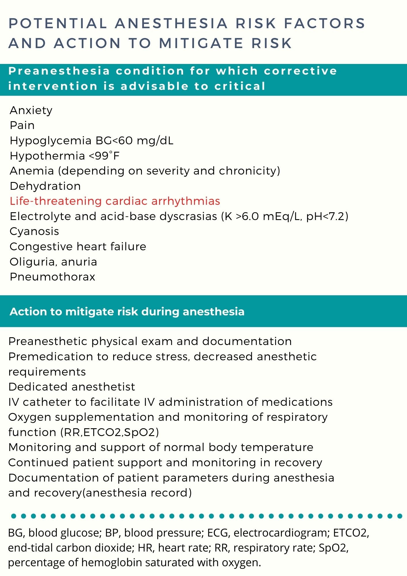 Potential Anesthesia risk factors and action to mitigate risk