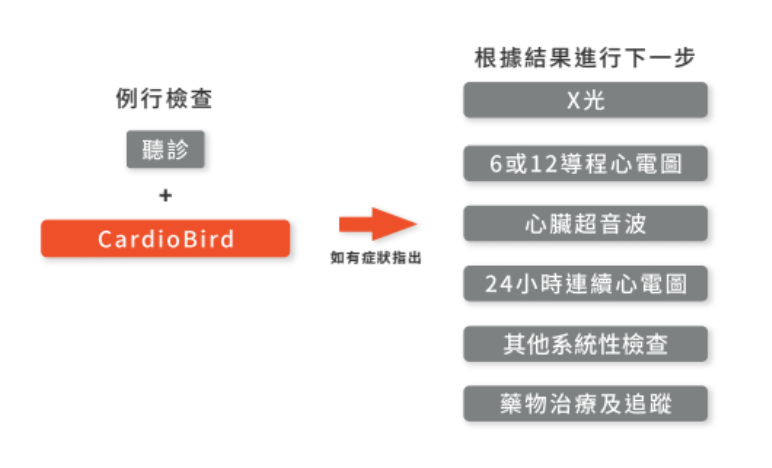 CardioBird之應用