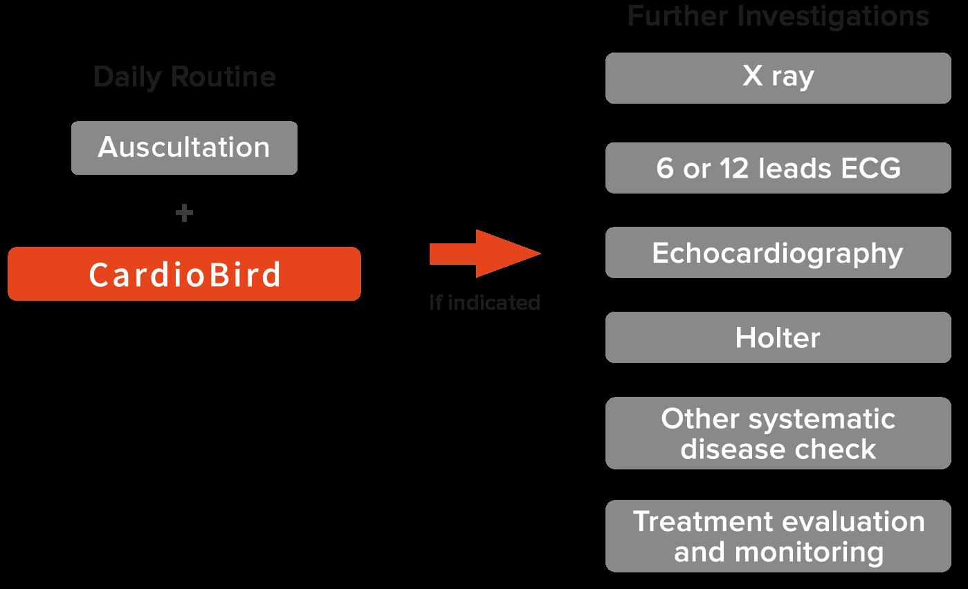 Application of CardioBird