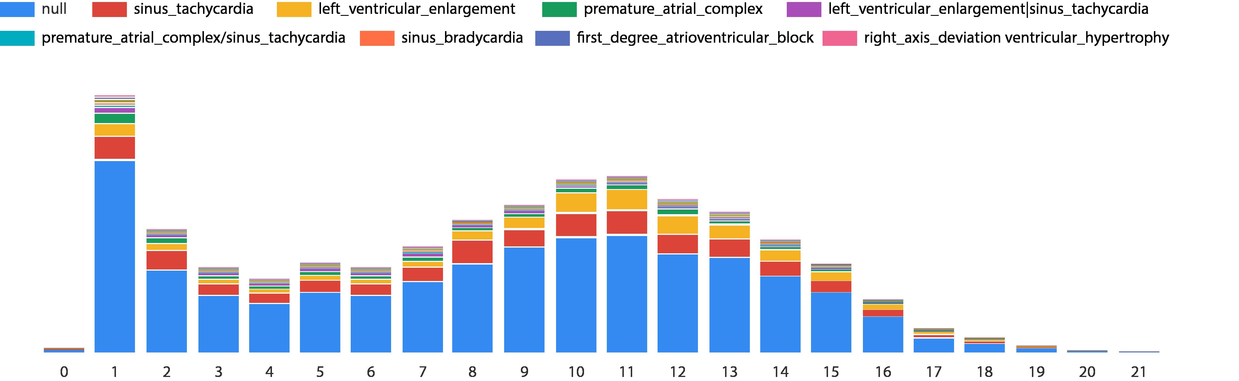 年齡與異常種類分佈圖